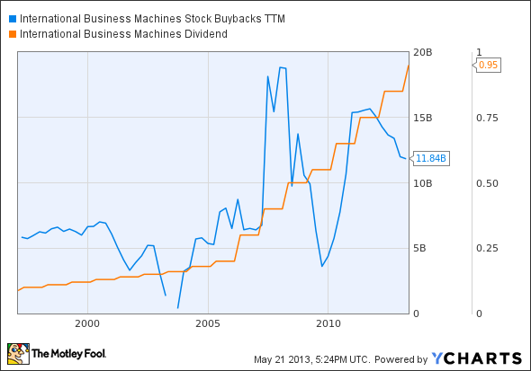 IBM Stock Buybacks TTM Chart