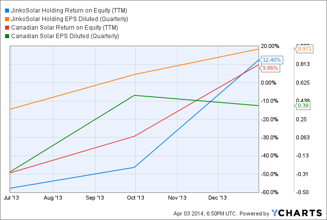 JKS Return on Equity (TTM) Chart