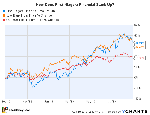 FNFG Total Return Price Chart