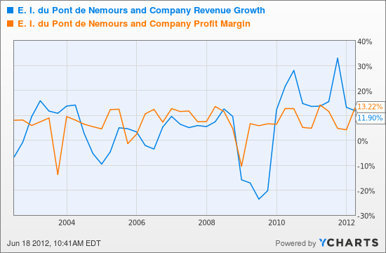 DD Revenue Growth Chart