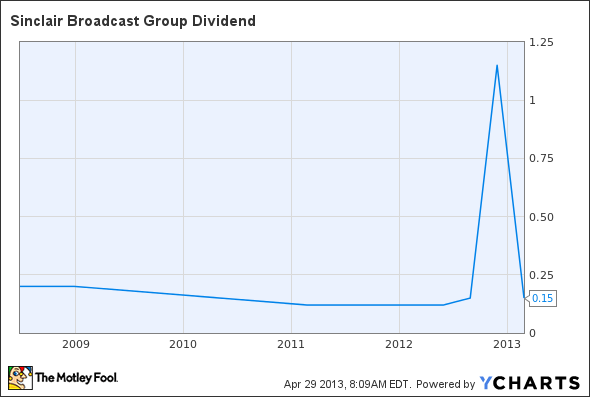 SBGI Dividend Chart