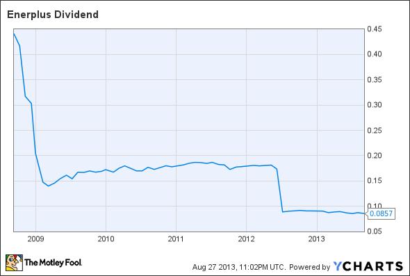 ERF Dividend Chart