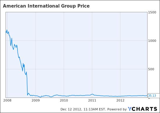 AIG Chart