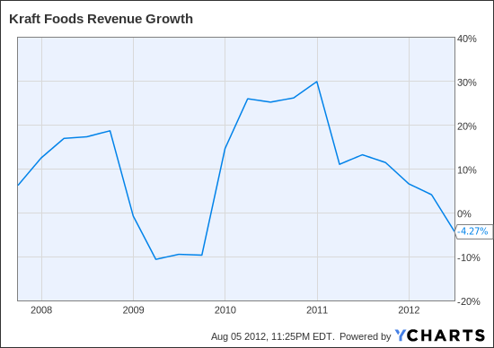 KFT Revenue Growth Chart