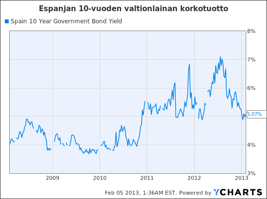 Spain 10 Year Government Bond Yield Chart