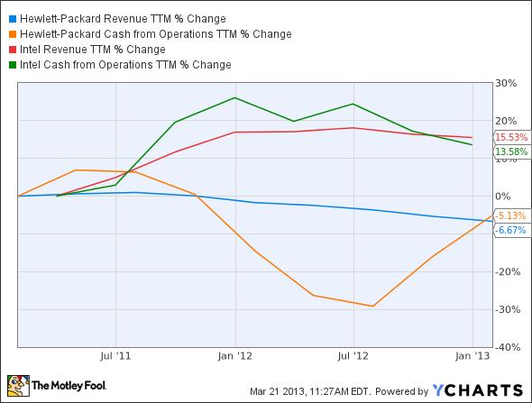 HPQ Revenue TTM Chart
