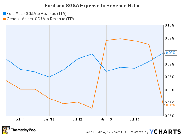 F SG&A to Revenue (TTM) Chart