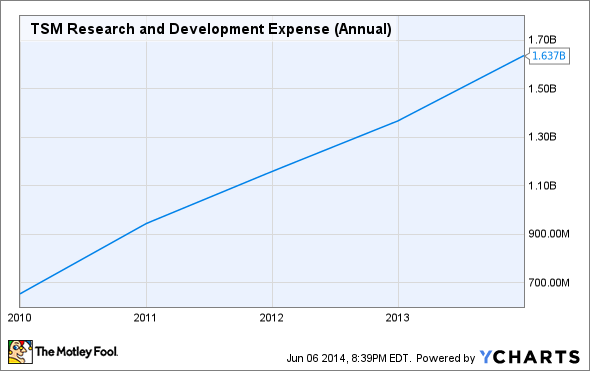 TSM Research and Development Expense (Annual) Chart