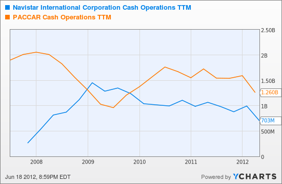 NAV Cash Operations TTM Chart
