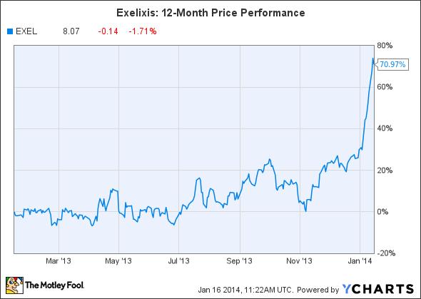 EXEL Chart