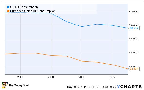 US Oil Consumption Chart