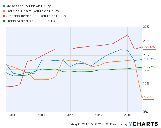 MCK Return on Equity Chart