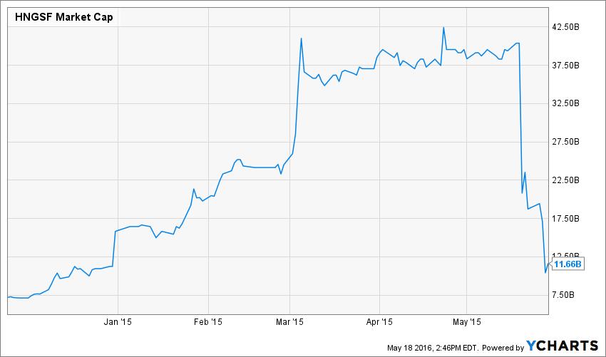 HNGSF Market Cap Chart