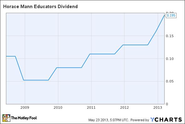HMN Dividend Chart