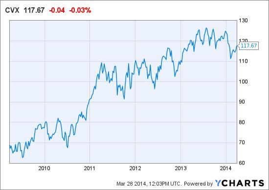 CVX Chart