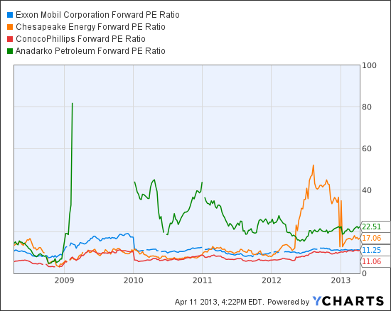 XOM Forward PE Ratio Chart