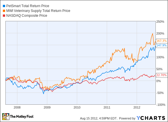 PETM Total Return Price Chart