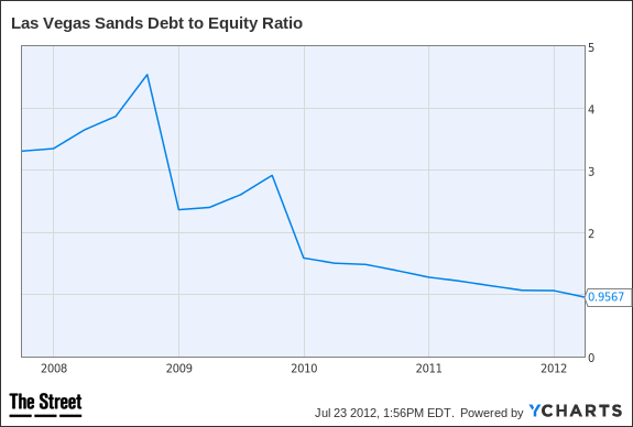 LVS Debt to Equity Ratio Chart