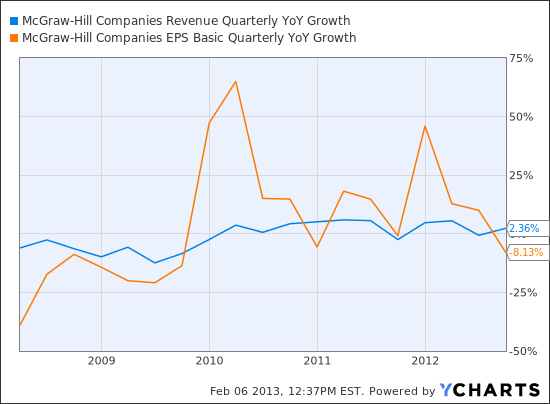MHP Revenue Quarterly YoY Growth Chart
