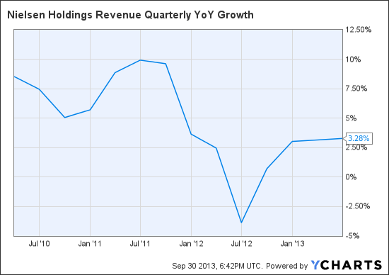 NLSN Revenue Quarterly YoY Growth Chart