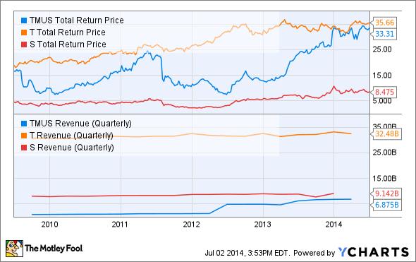 TMUS Total Return Price Chart