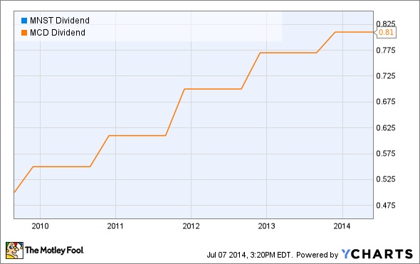 MNST Dividend Chart