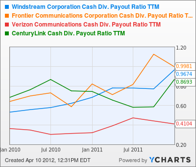 WIN Cash Div. Payout Ratio TTM Chart