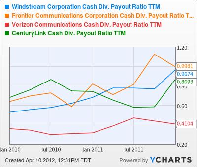 WIN Cash Div. Payout Ratio TTM Chart
