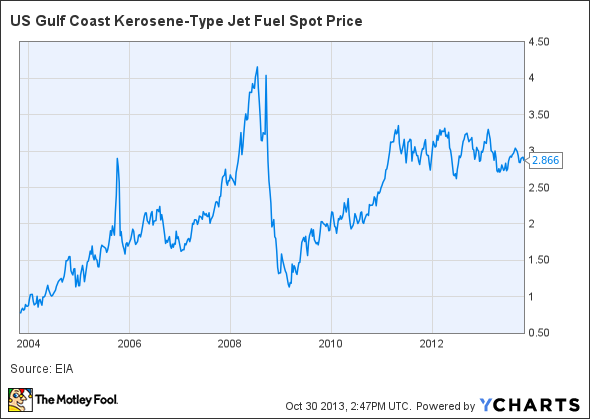 US Gulf Coast Kerosene-Type Jet Fuel Spot Price Chart