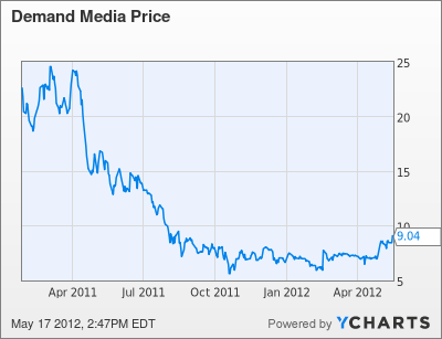 DMD Chart