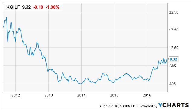 toronto stock exchange insider buys