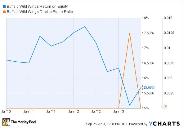BWLD Return on Equity Chart