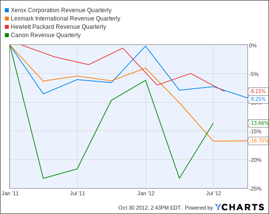 XRX Revenue Quarterly Chart
