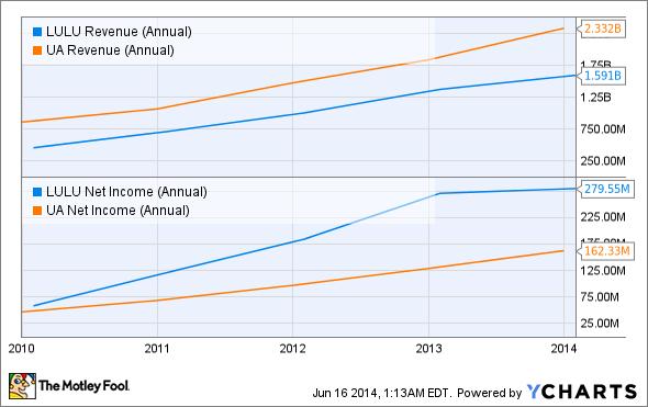 LULU Revenue (Annual) Chart
