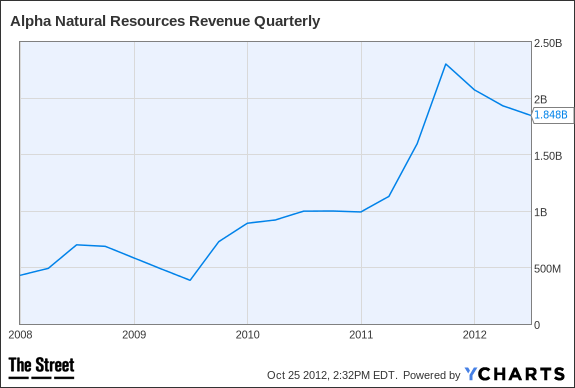 ANR Revenue Quarterly Chart