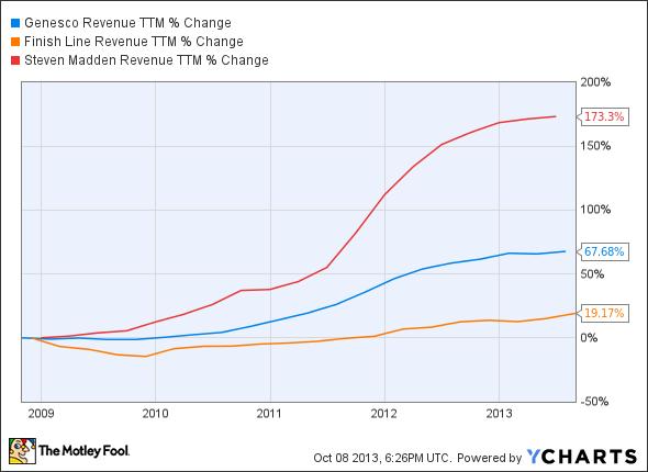GCO Revenue TTM Chart