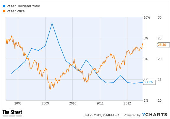PFE Dividend Yield Chart