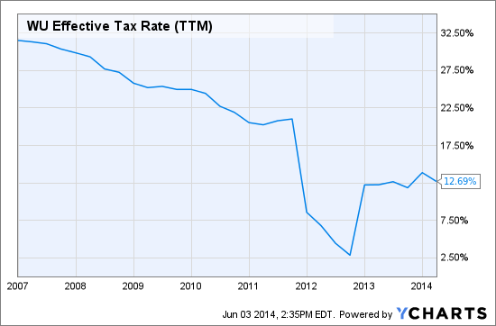 WU Effective Tax Rate (TTM) Chart