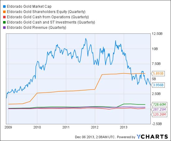 EGO Market Cap Chart