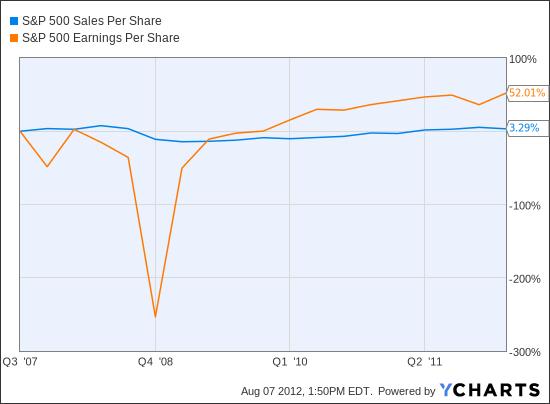 S&P 500 Sales Per Share Chart