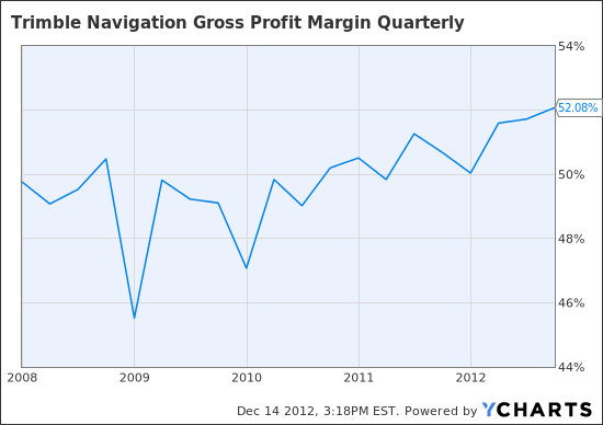TRMB Gross Profit Margin Quarterly Chart