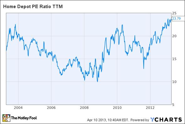 HD PE Ratio TTM Chart