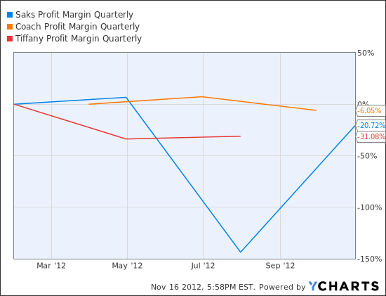 SKS Profit Margin Quarterly Chart