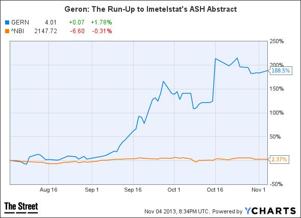 GERN Chart