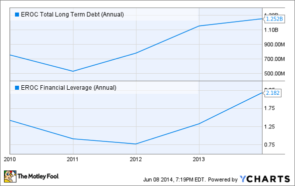 EROC Total Long Term Debt (Annual) Chart