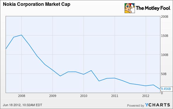 NOK Market Cap Chart