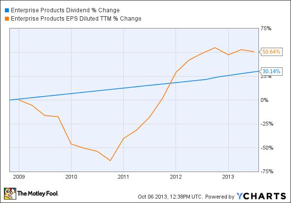 EPD Dividend Chart