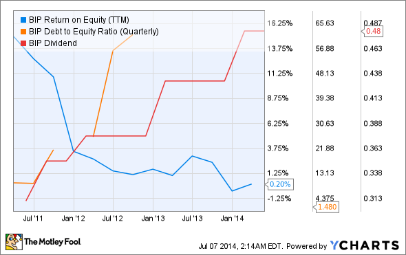 BIP Return on Equity (TTM) Chart