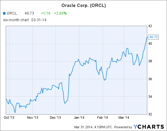 ORCL Chart