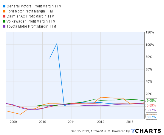 GM Profit Margin TTM Chart